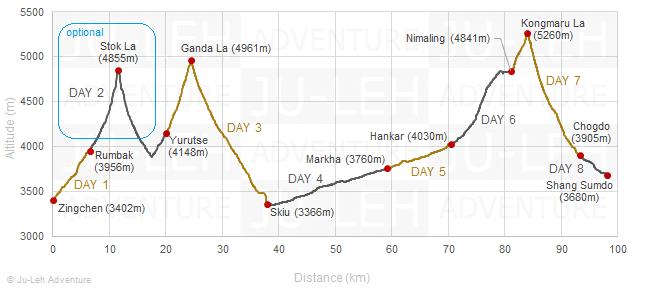Markha Valley trek from Chilling elevation profile, altitude gain loss