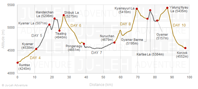 Rumtse to Tso Moriri trek elevation profile, altitude gain loss