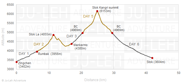 Stok Kangri trek from Zingchen elevation profile, altitude gain loss