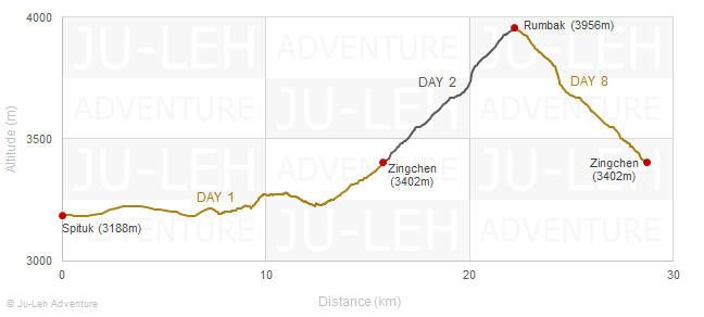 Snow Leopard trek elevation profile, altitude gain loss