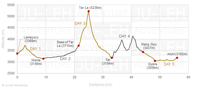 Lamayuru to Alchi trek via Tar La elevation profile, altitude gain loss
