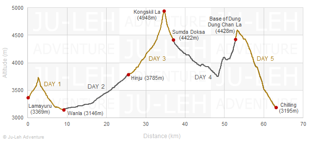 Lamayuru to Chilling trek elevation profile, altitude gain loss