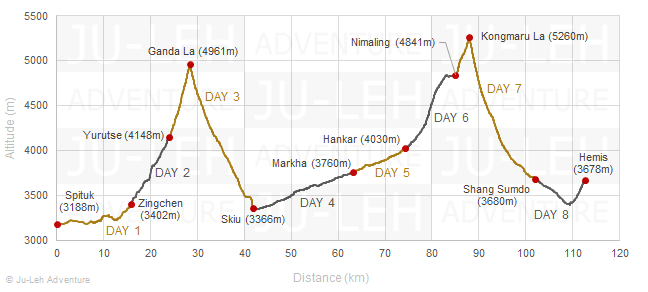 Markha Valley trek from Spituk elevation profile, altitude gain loss