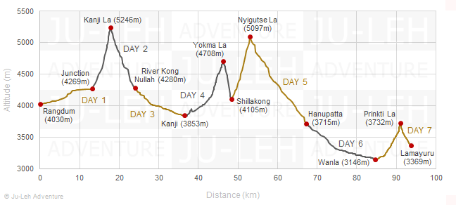 Rangdum to Lamayuru trek via Kanji La elevation profile, altitude gain loss