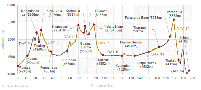 Rumtse to Kibber trek via Tso Moriri lake elevation profile, altitude gain loss