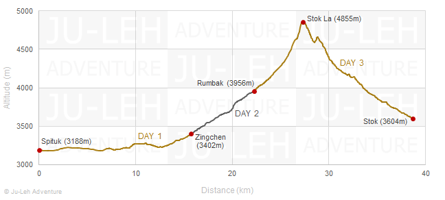 Spituk to Stok trek elevation profile, altitude gain loss