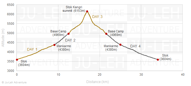 ascension du Stok Kangri, altitudes, distances et dénivelés