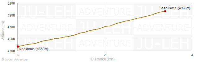 Mankarmo - Base Camp