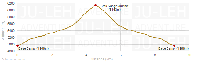 Base Camp - Stok Kangri Summit - Base Camp