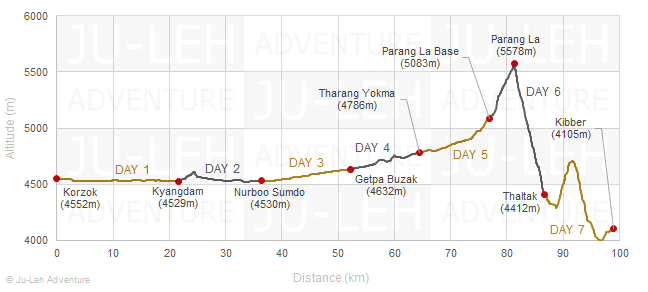 Tso Moriri lake to Kibber trek elevation profile, altitude gain loss