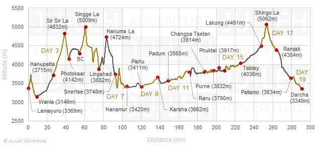 Zanskar trek from Lamayuru to Darcha elevation profile, altitude gain loss