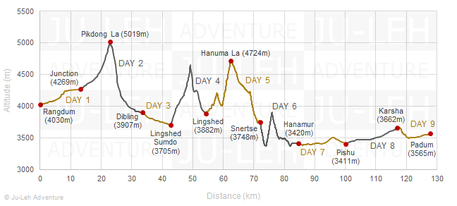 Zanskar trek from Rangdum to Padum elevation profile, altitude gain loss